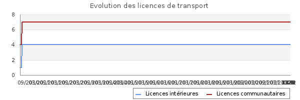 Licences de transport de CUBIER TRANSPORTS DEMENAGEMENTS - CTD