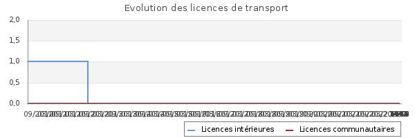 Licences de transport de CASSIS TRANSPORT EXPRESS EURL