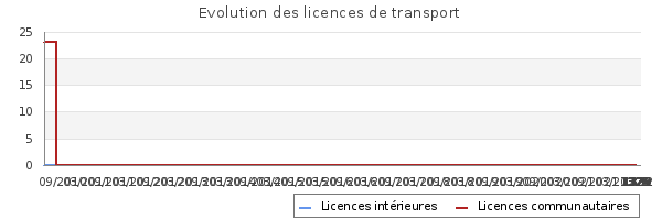 Licences de transport de L VFRUIT- SAS