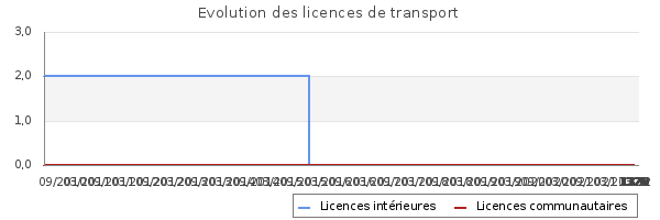 Licences de transport de MARTIN ALAIN