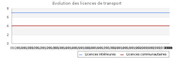Licences de transport de DEMENAGEMENTS H GAUVIN