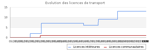 Licences de transport de IDF