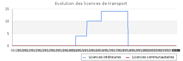 Licences de transport de KING TRANSPORT