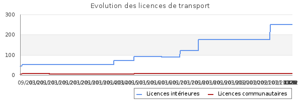 Licences de transport de LTM