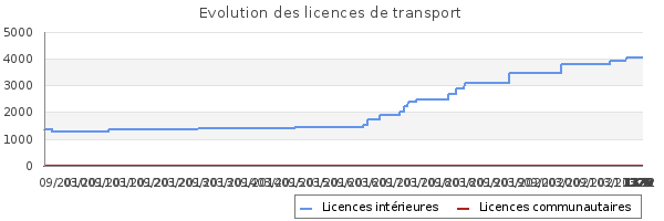 Licences de transport de STAR'S SERVICE